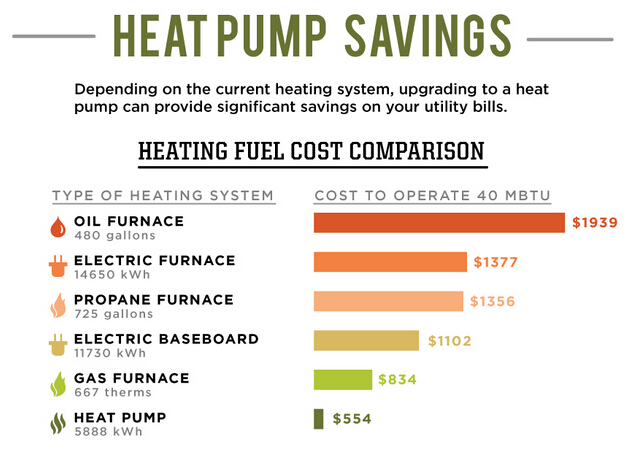 heat pump savings compared to other heating and cooling units