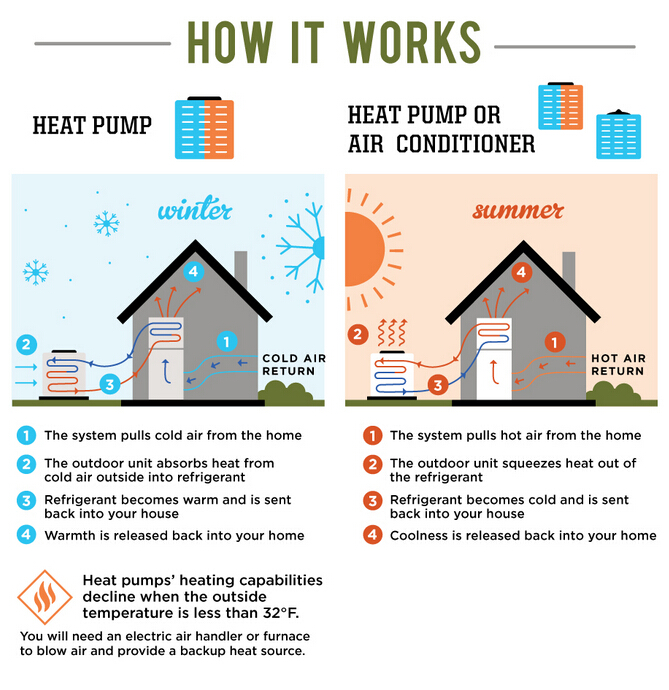 heat pump VS heat pump plus ac units