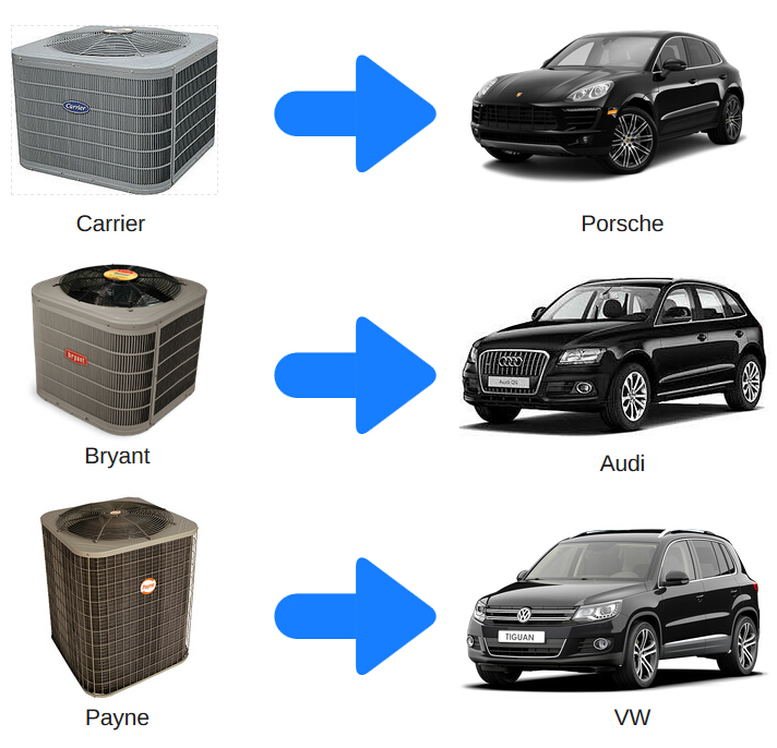 Carrier Heat Pumps Reviews And Consumer Ratings | Autos Post