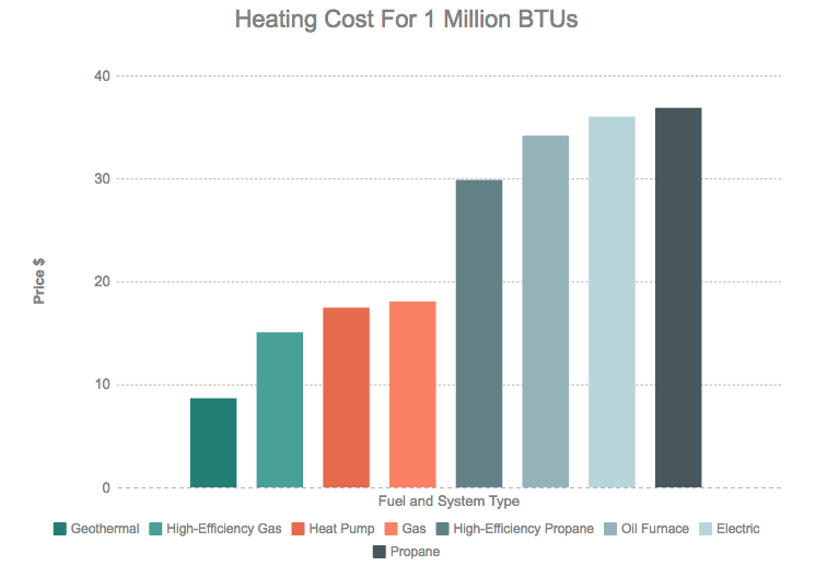 Heating Cost Compare For Fuel Type