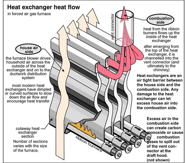 how_furnace_heat_exchanger_works