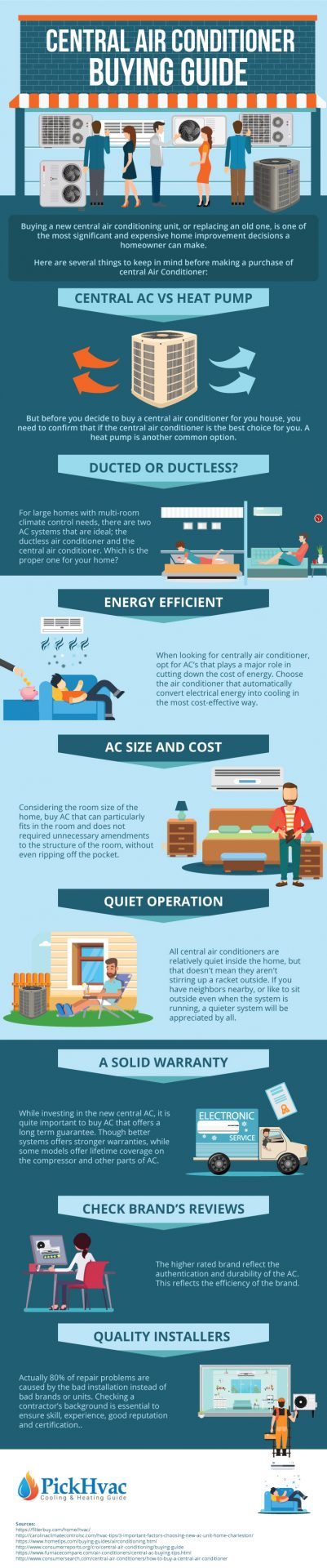 Infographic 8 Steps Buying Guide For Central Air Conditioner