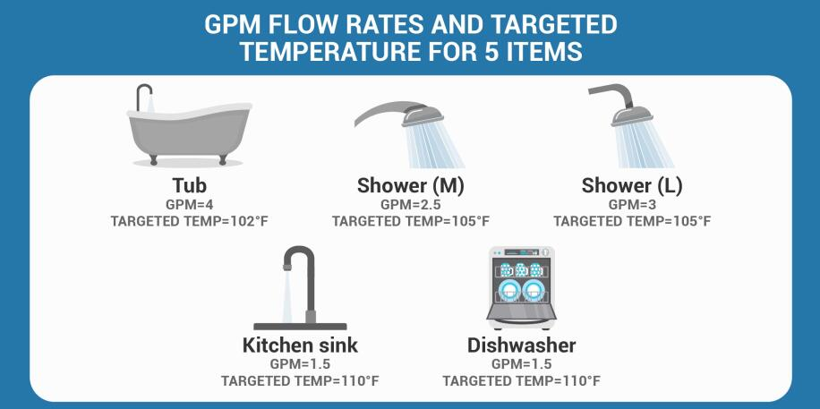 gpm and temperature for showers and tub