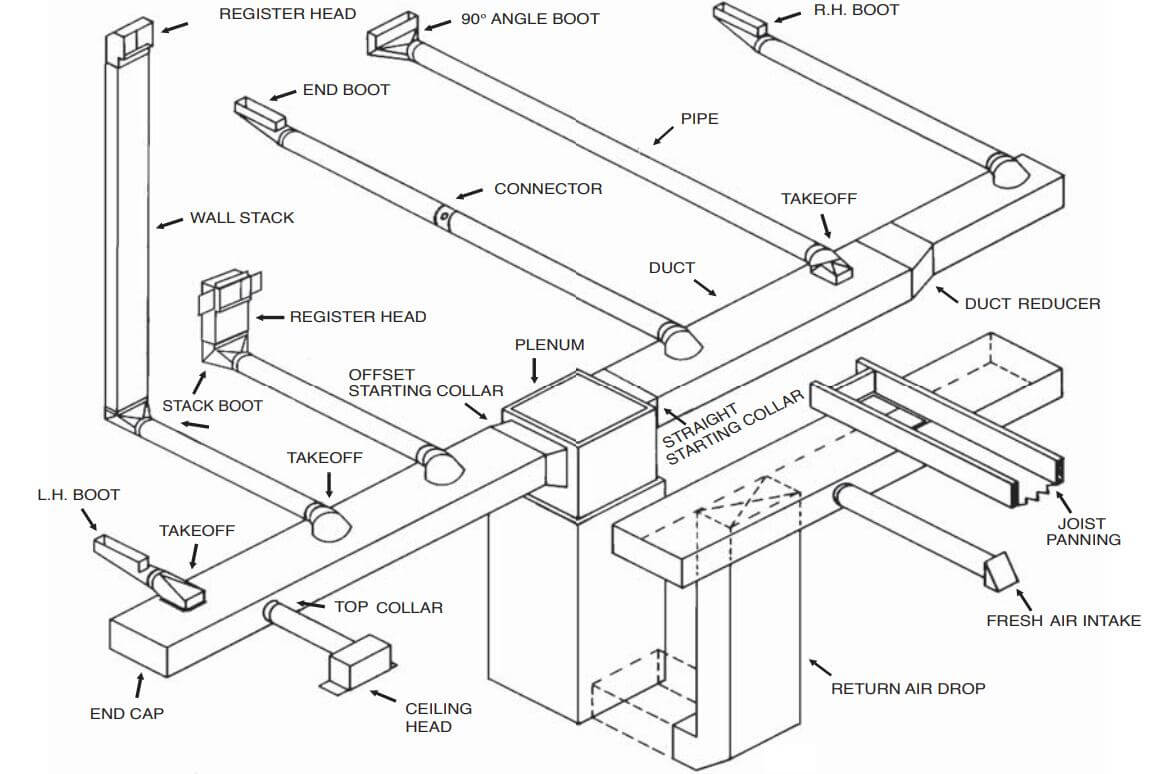 HVAC Ductwork Replacement Cost, Design and Ultimate Buying Guide on mobile home pipe, mobile home duct design, mobile home duct sealing, mobile home floor, mobile home hvac, mobile home duct diagram, mobile home duct system, mobile home wall, mobile home duct work, mobile home flex duct, mobile home duct cleaning, mobile home outlets, mobile home air duct,