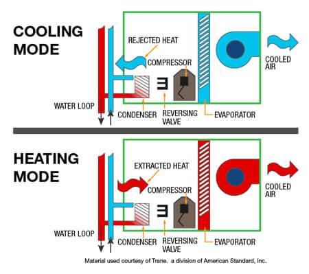 Trane R410a Refrigerant Pipe Sizing
