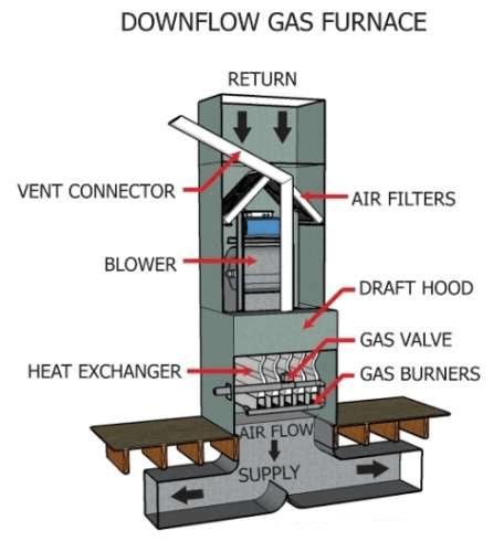 Upflow Vs Downflow Furnace