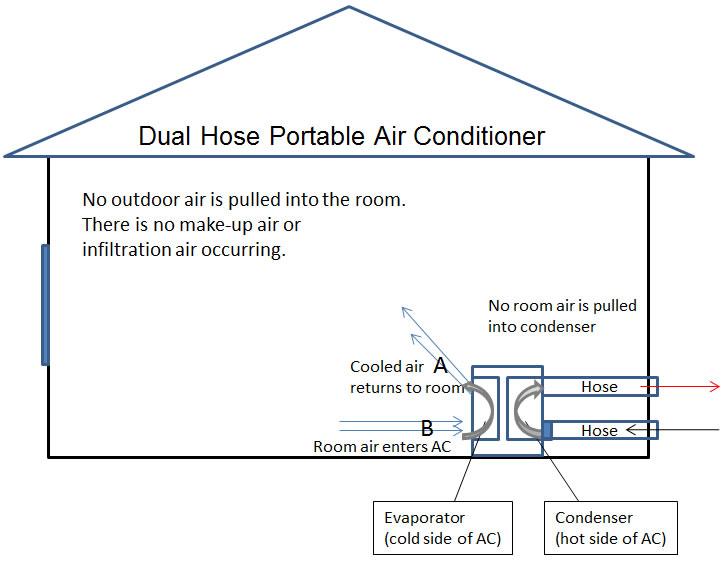Dual hose portable ac2