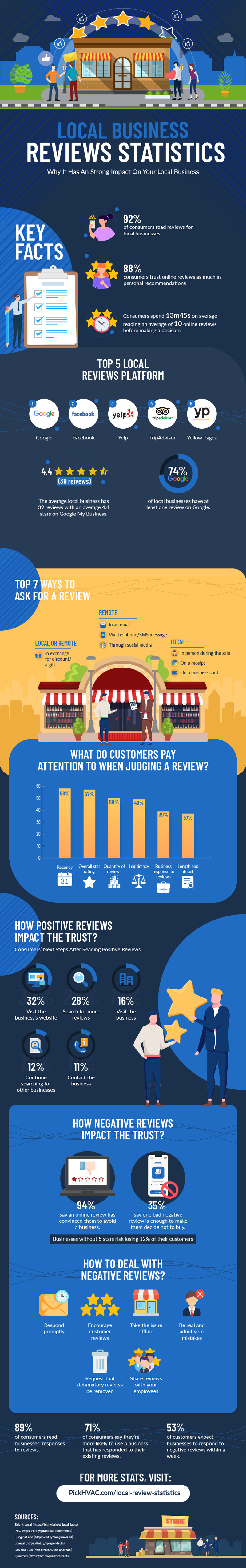 Local Business Reviews Statistics