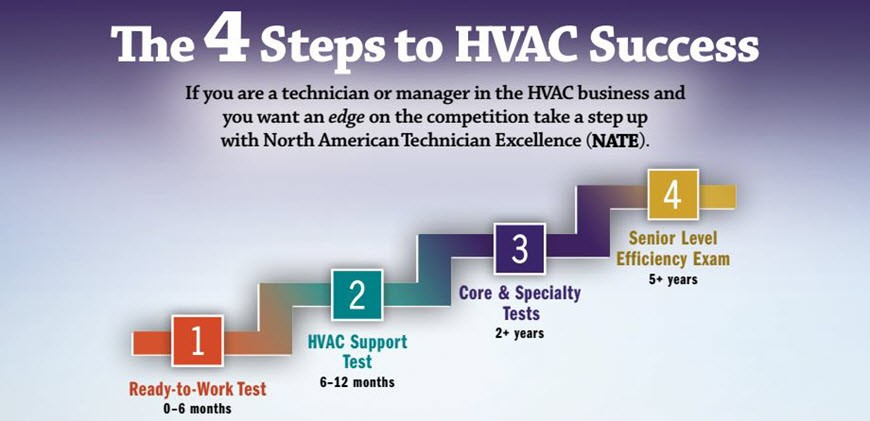 The 4 Steps to HVAC Sucess