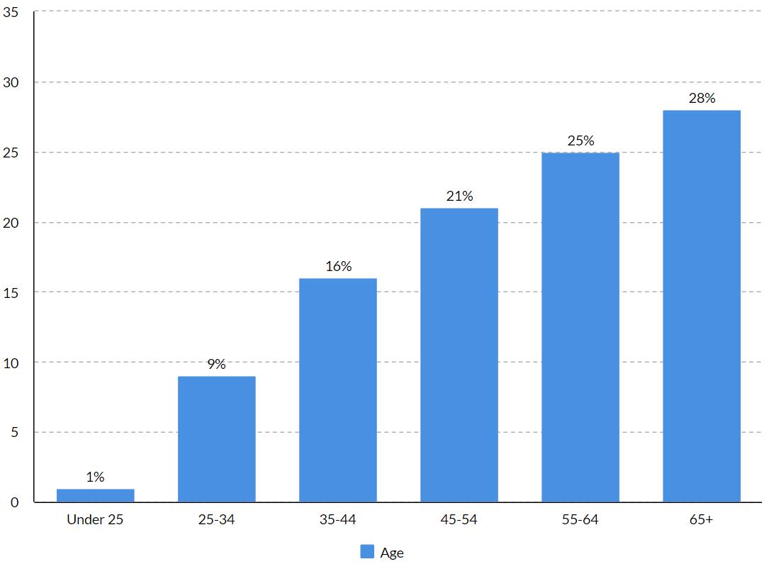 residential hvac consumer age statistics