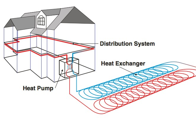Geothermal Air Conditioner Works