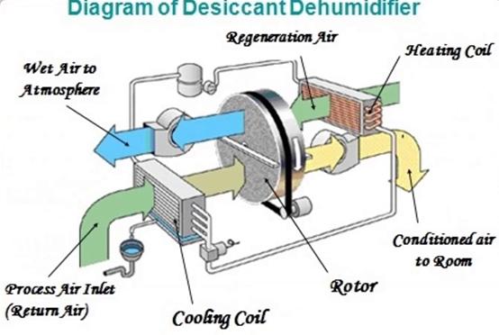 Diagram of Desiccant dehumidifier