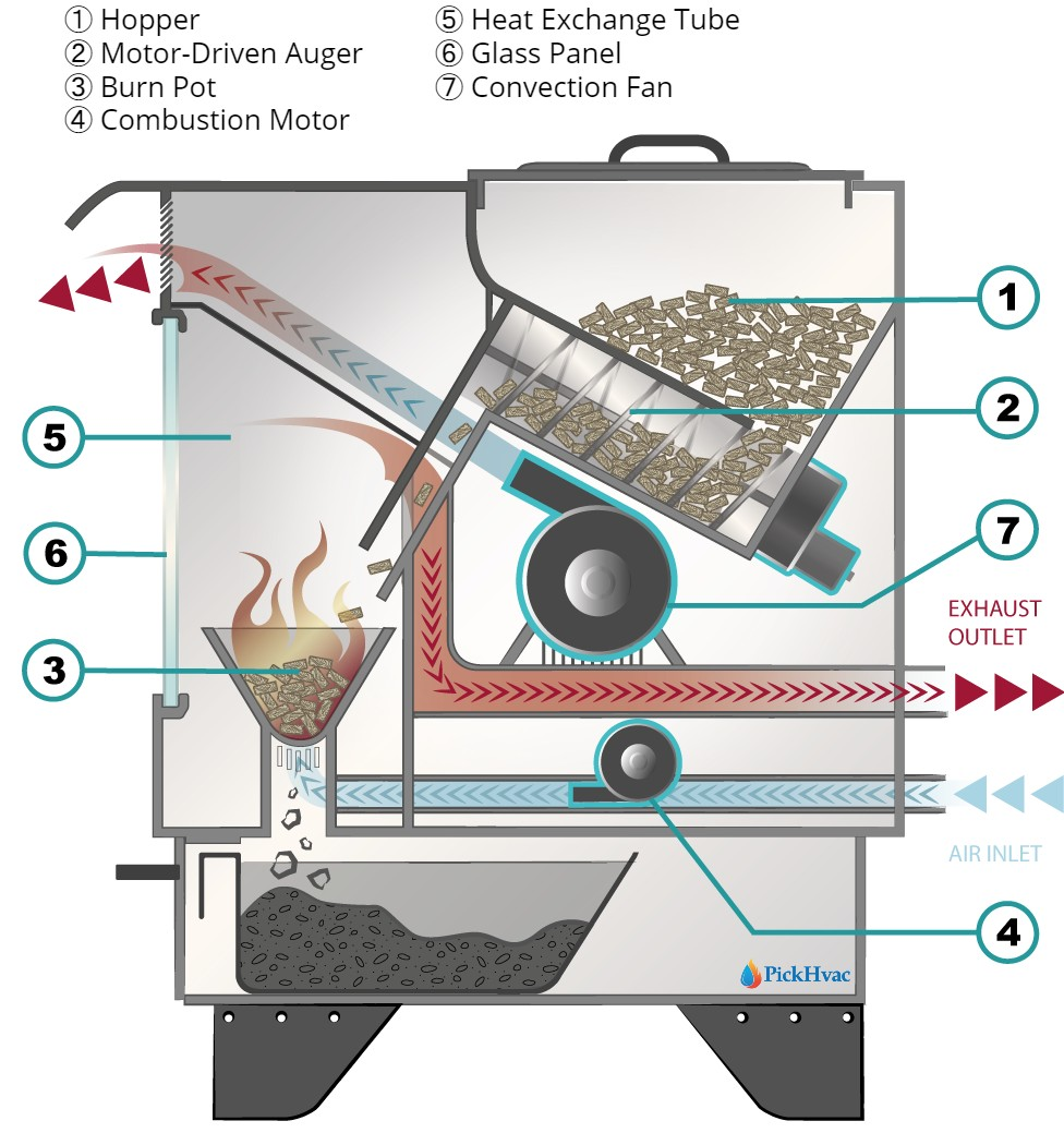 How Does a Wood Pellet Stove Work