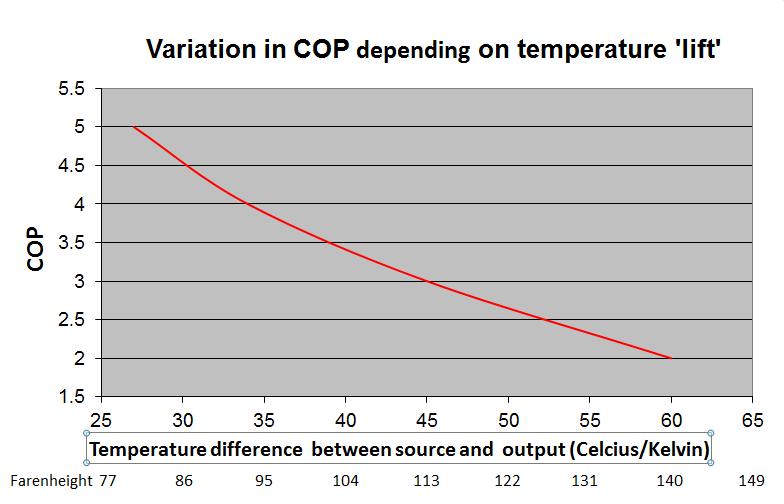 COP chart