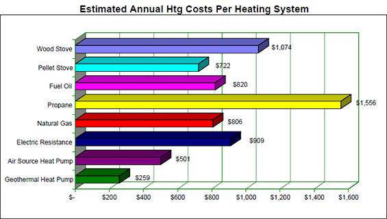 Heat Pump Chart