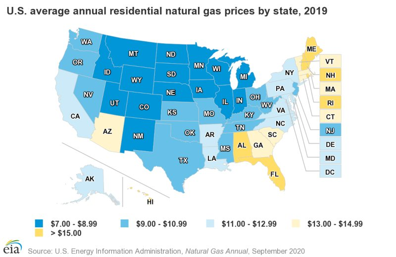 US average annual residential natural gas prices