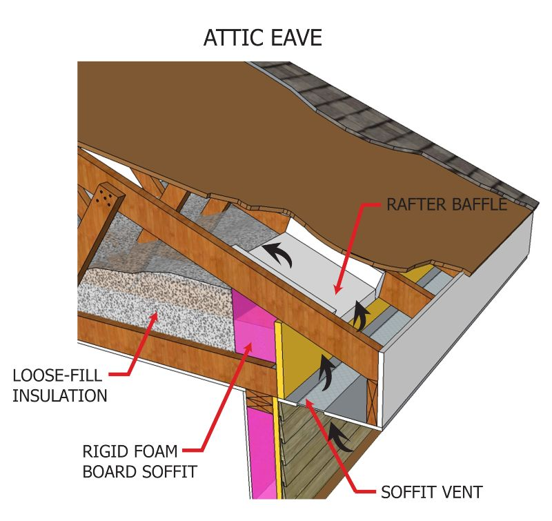 attic eave loose fill insulation 2d