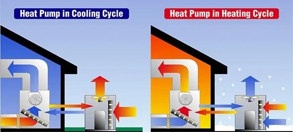 Heat Pump Works