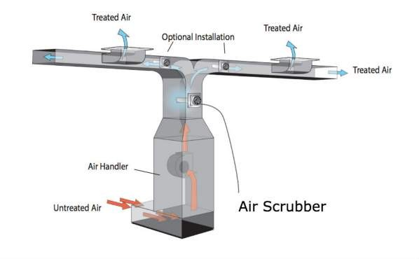 Air Scrubber in Ductwork