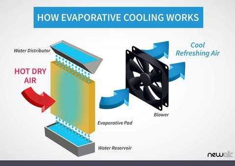 evaporative cooler works