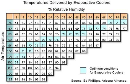 effectiveness of evaporative coolers