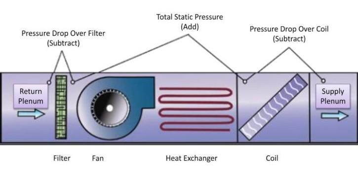 Static Pressures