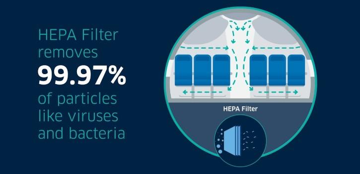 HEPA effective